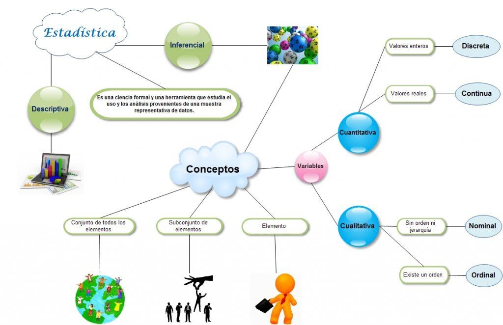 mapa mental de la estadística inferencial