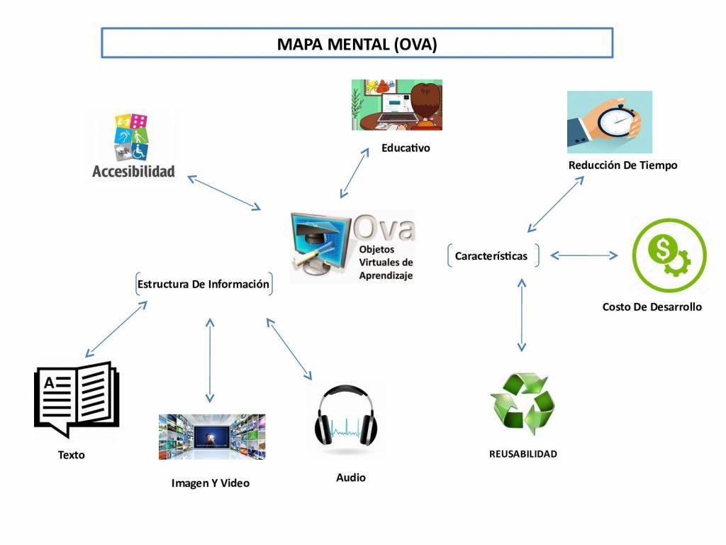 mapa mental estructuralismo
