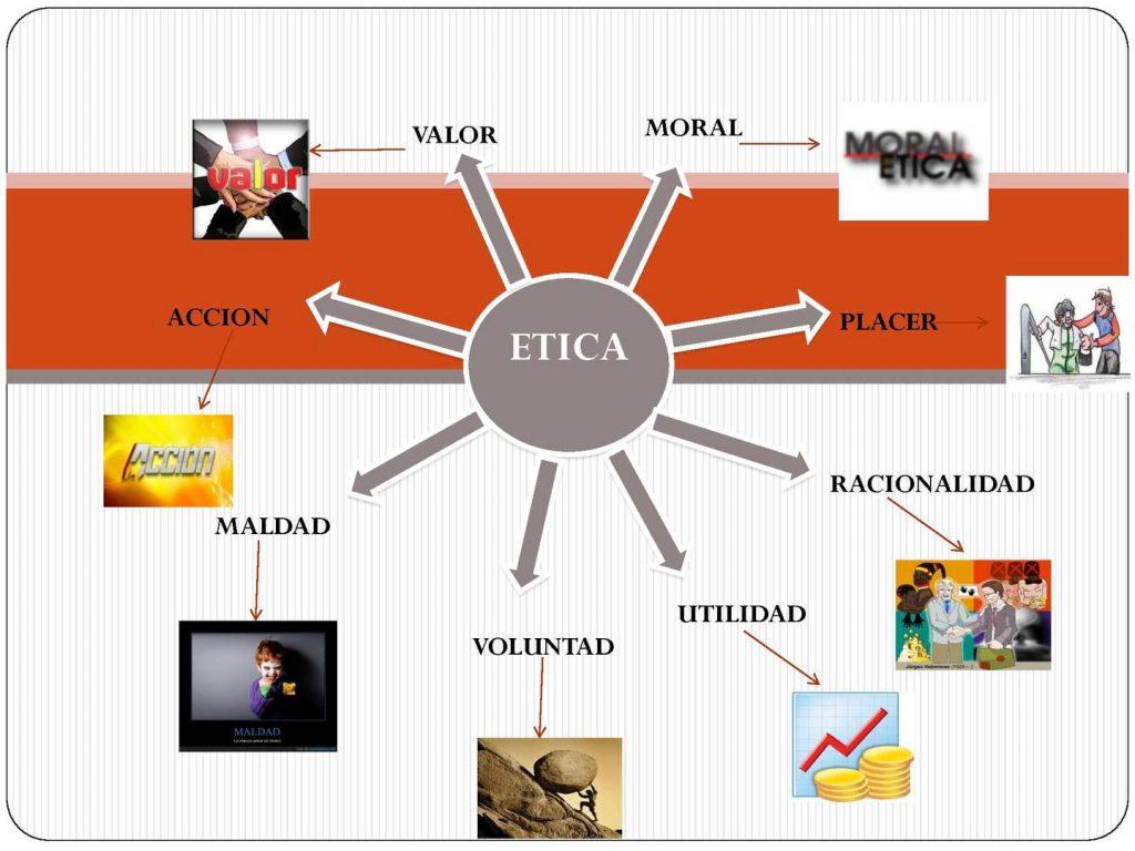 mapa mental de la ética en la ciencia y tecnología