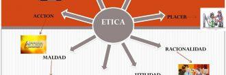 Mapa mental de la ética