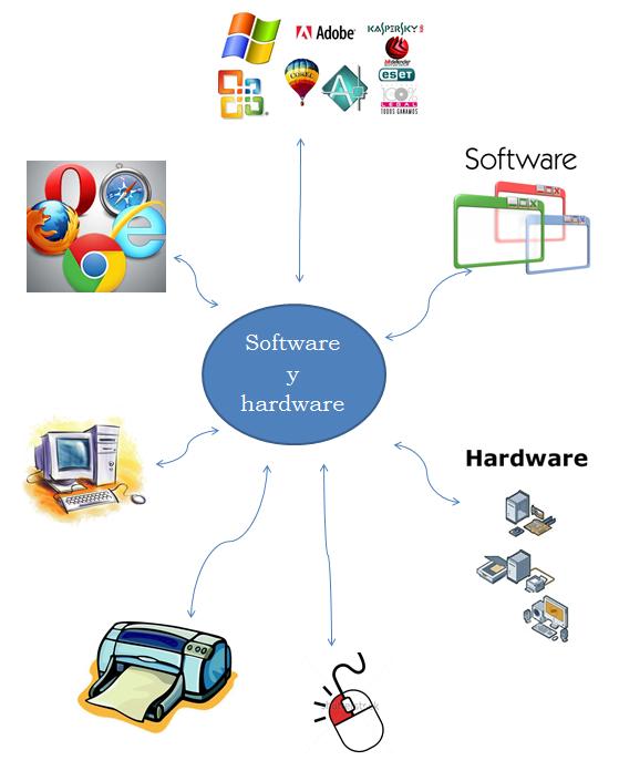mapa mental del hardware de una computadora