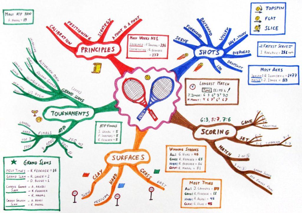 mapa mental ideas principales