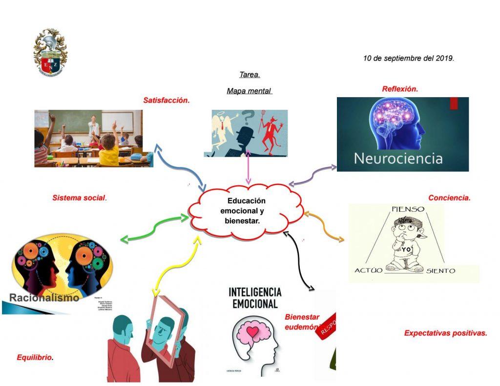mapa conceptual inteligencia emocional word