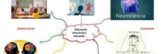 Mapa mental inteligencia emocional