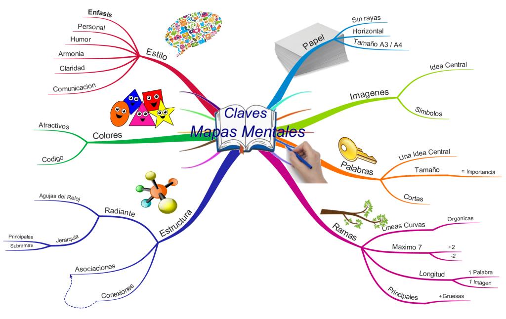 mapa conceptual inteligencia emocional ula