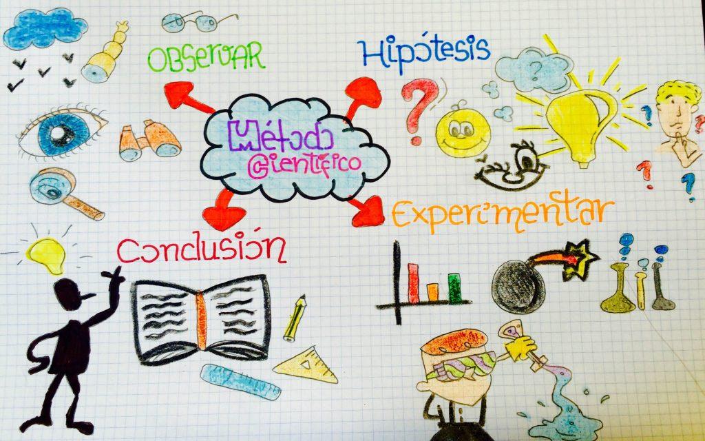 mapa conceptual del método científico para niños