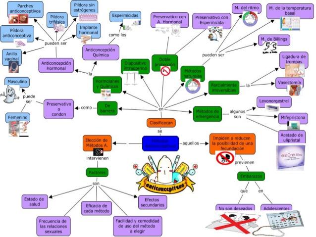 mapa conceptual de metodos anticonceptivos quimicos