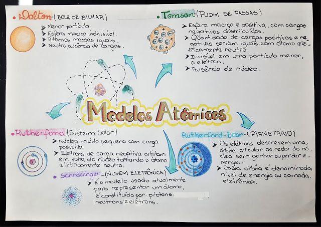 mapa conceptual de los modelos atomicos hasta el actual