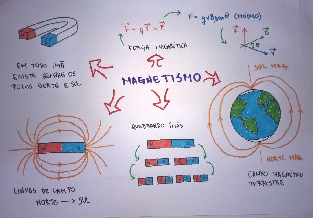 mapa mental de electricidad y magnetismo