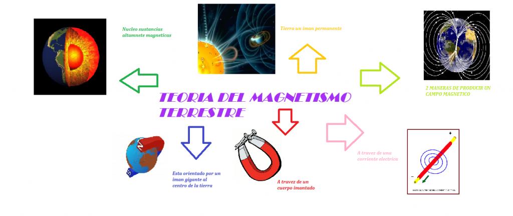 mapa mental del magnetismo