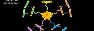 Mapa mental Power Point
