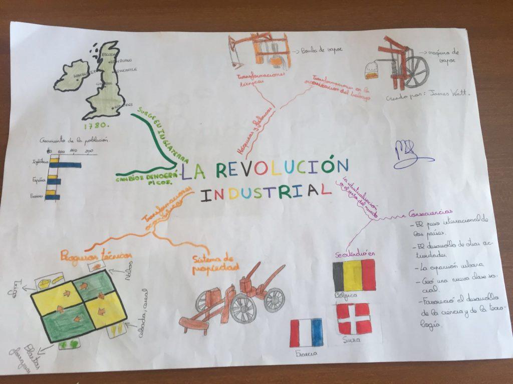 mapa conceptual de la revolucion industrial causas y consecuencias