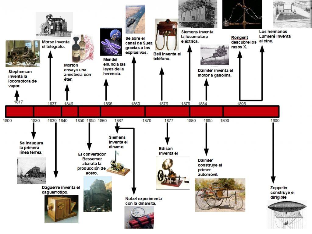 mapa conceptual de la revolucion industrial en gran bretaña
