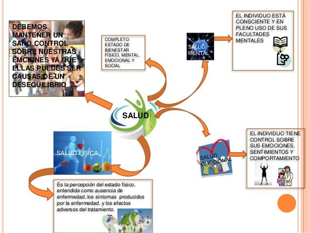 mapa mental de la salud para niños