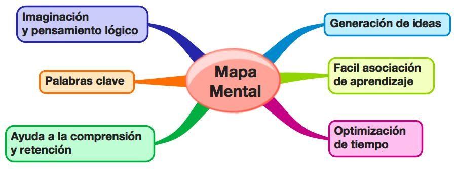 mapa mental de la agricultura sencillo
