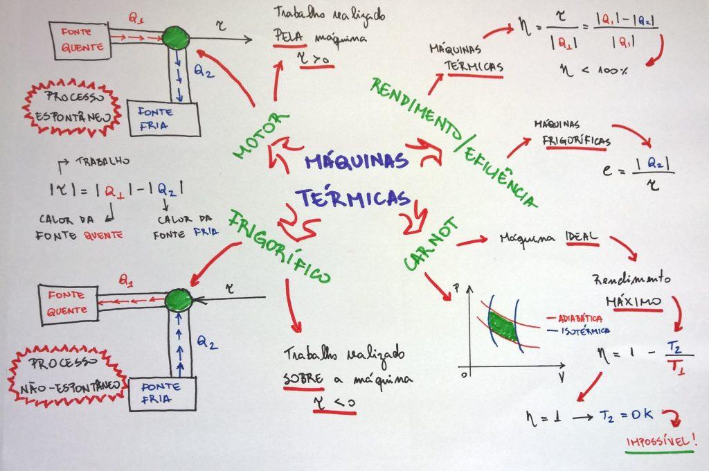 mapa mental termodinamica