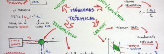Mapa mental de la termodinámica
