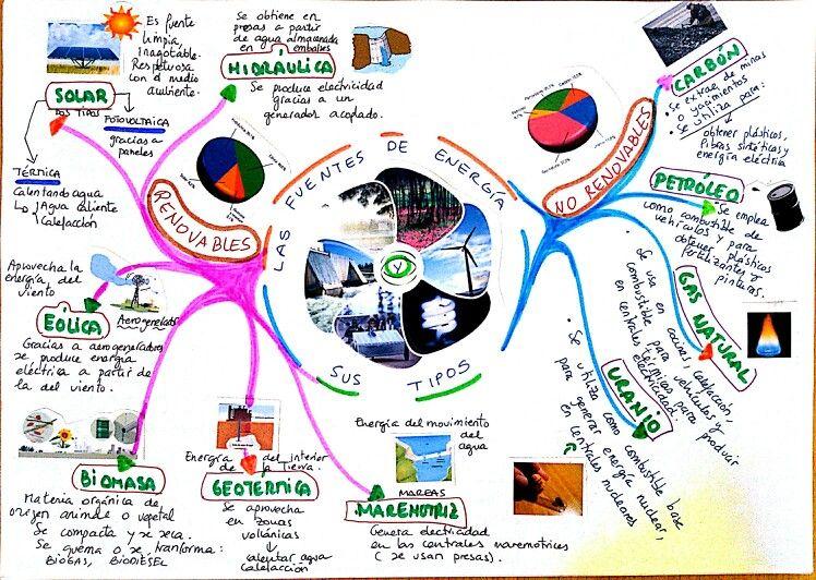 mapa mental de los tipos de energía y su importancia