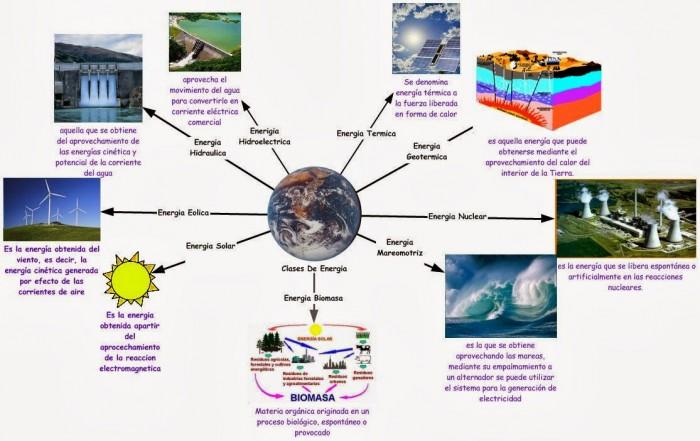 mapa mental de los tipos de energía y su importancia en la familia
