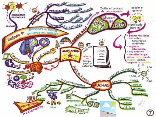 mapa mental caracteristicas de la ilustracion