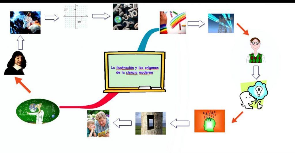 mapa mental de la ilustracion