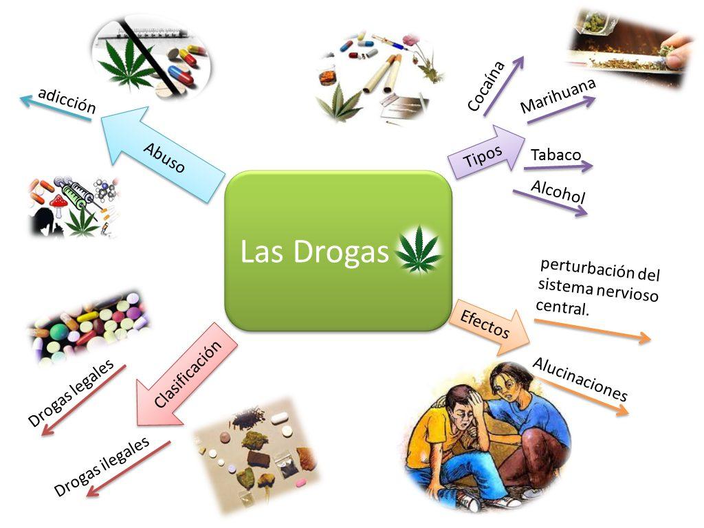 mapa mental de las drogas en los adolescentes