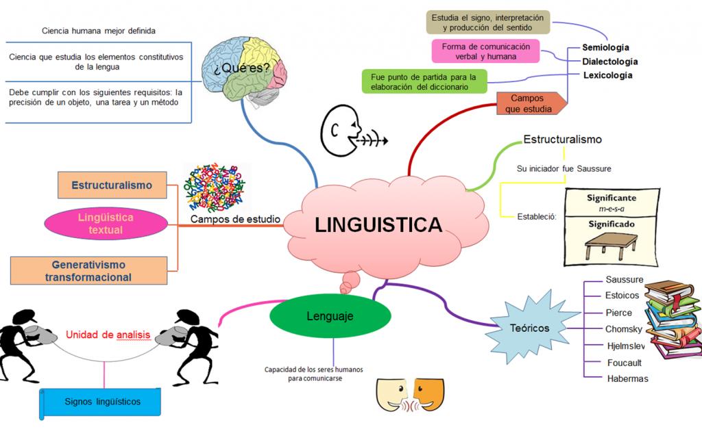 mapa conceptual sobre tipos de lenguaje