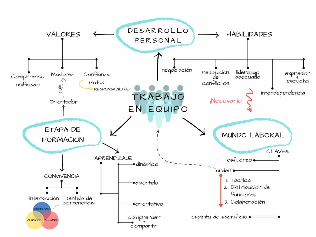 mapa mental de liderazgo y trabajo en equipo