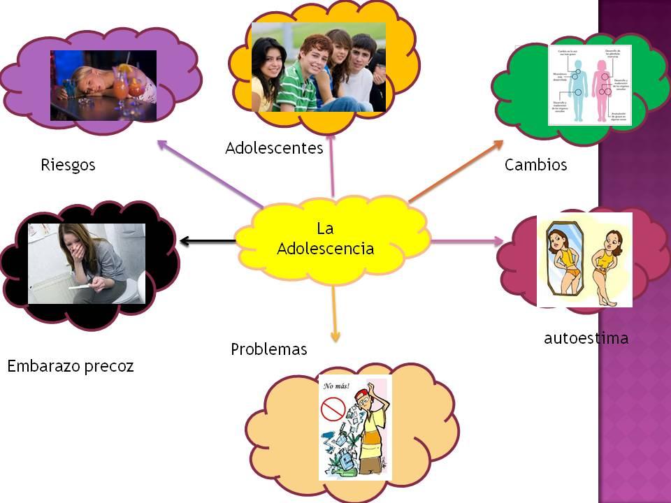 mapa mental de la adolescencia y sexualidad