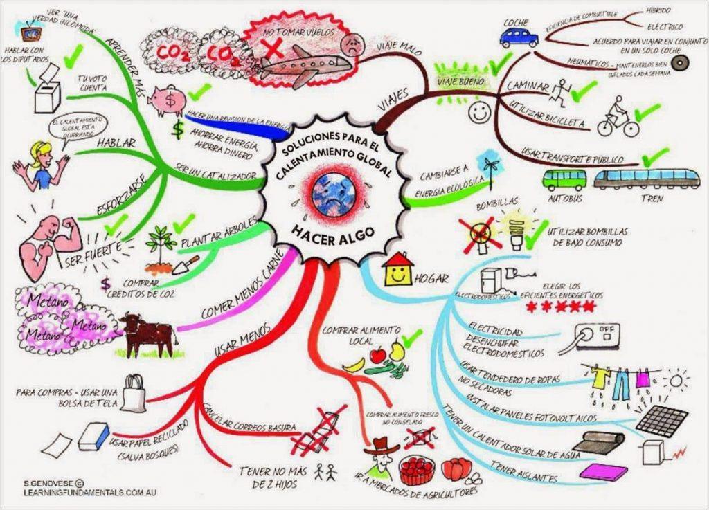 calentamiento global causas mapa mental