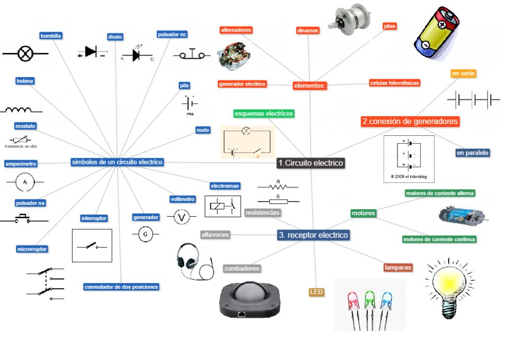 mapa mental de la electricidad con dibujos