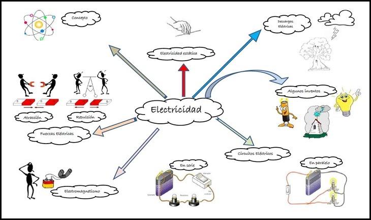 mapa mental de la electricidad para niños