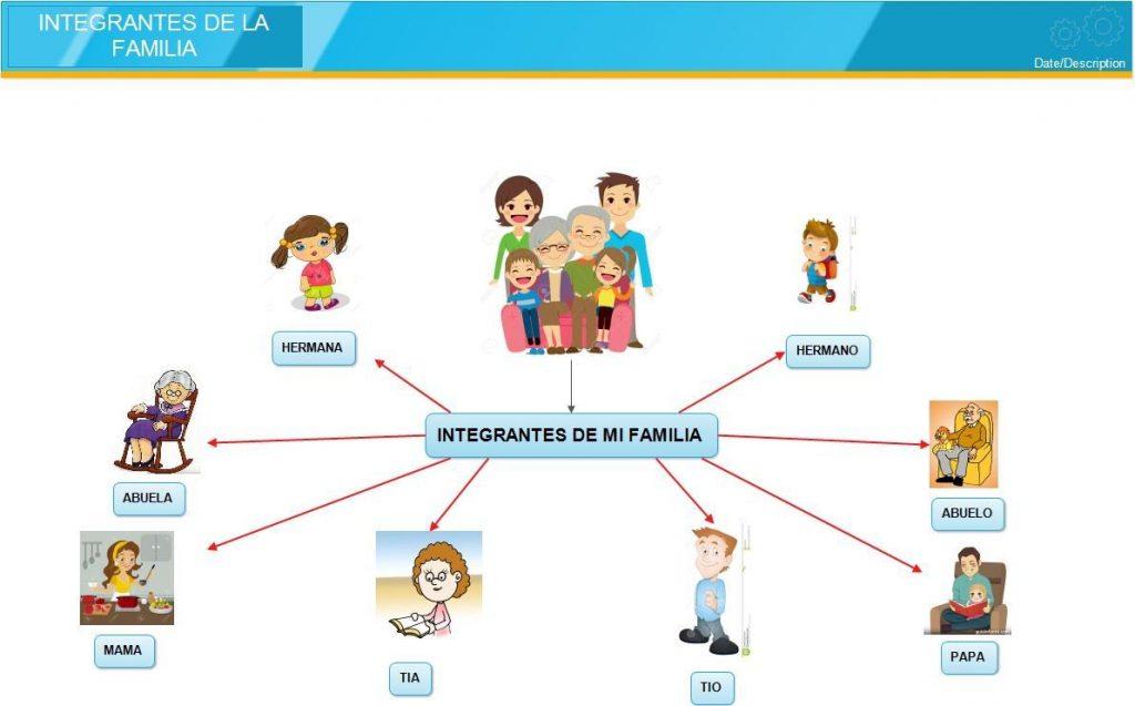 mapa mental acerca de la familia