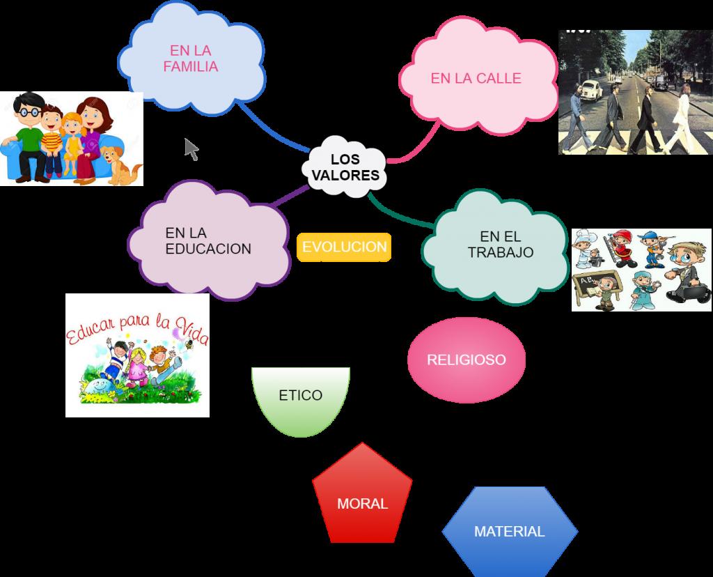 mapa conceptual de la familia actual