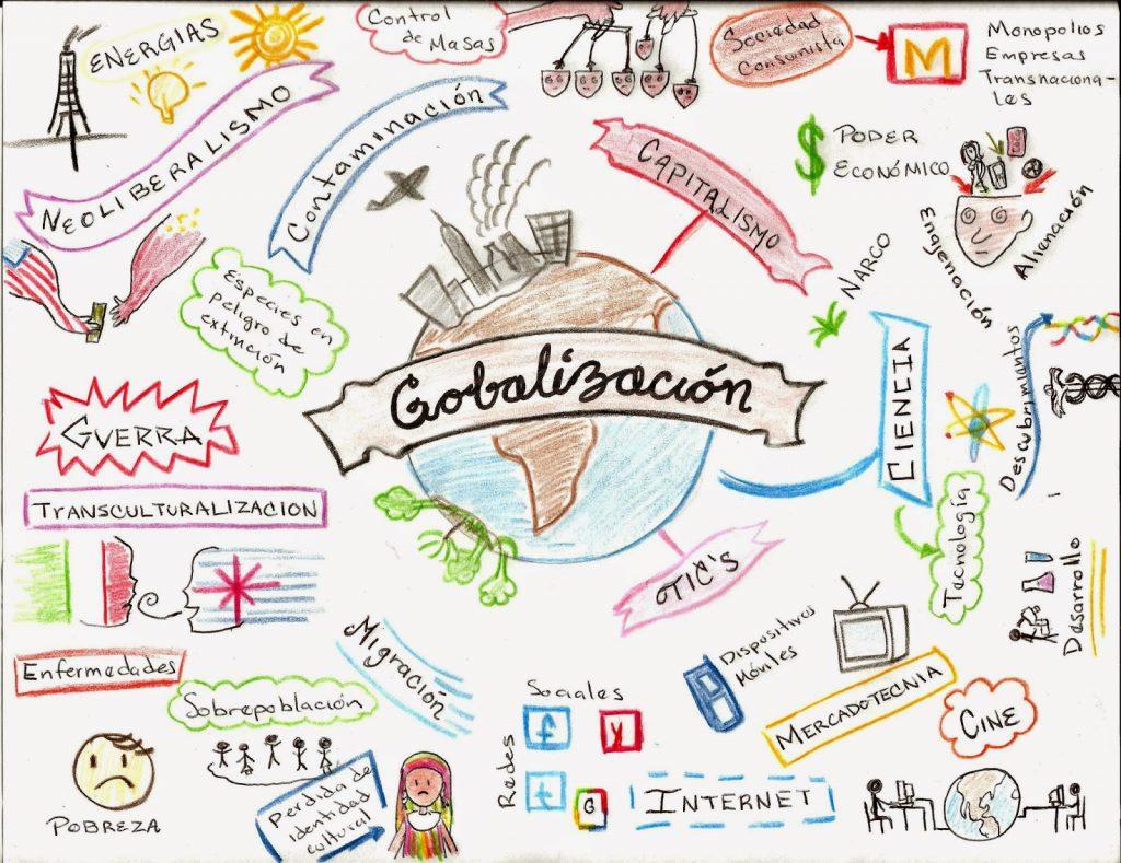 mapa mental globalizacion