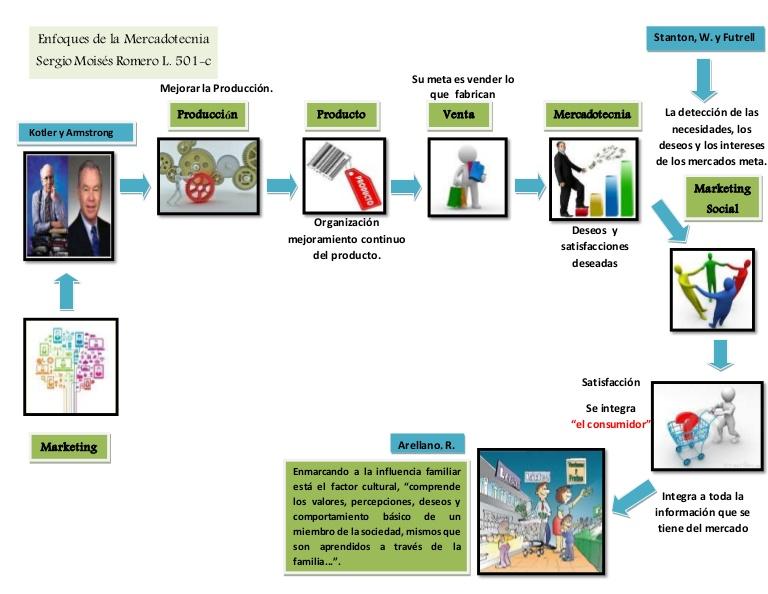 mapa mental de la importancia de la mercadotecnia
