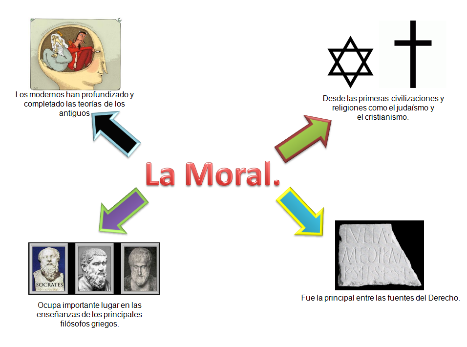 mapa mental de la moral humana