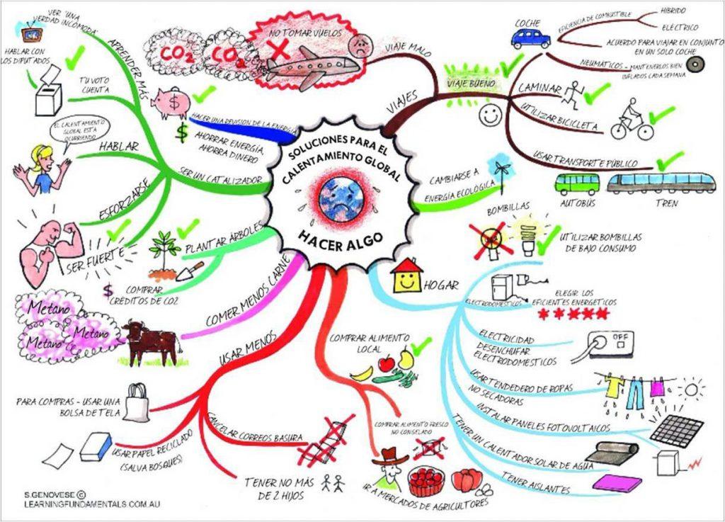 mapa mental de programación y sus elementos