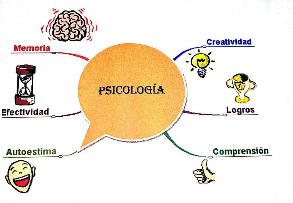 mapa mental de la psicologia humanista