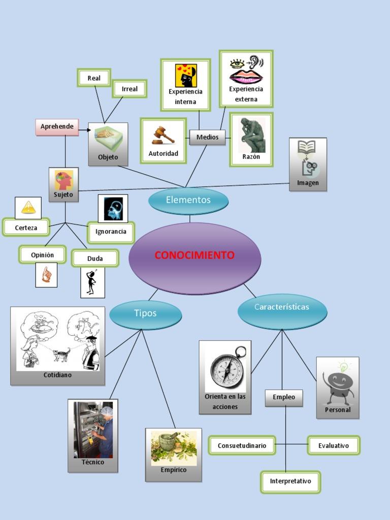 mapa mental del conocimiento de las características del universo