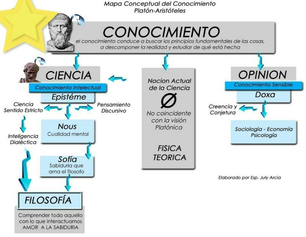 mapa mental del conocimiento cientifico