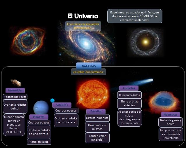 mapa conceptual del universo corto