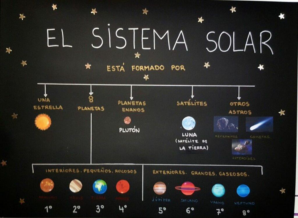 mapa mental del universo para niños