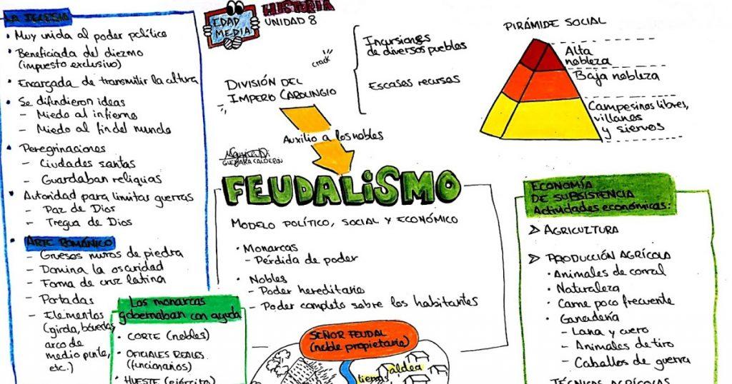 mapa conceptual del feudalismo al capitalismo