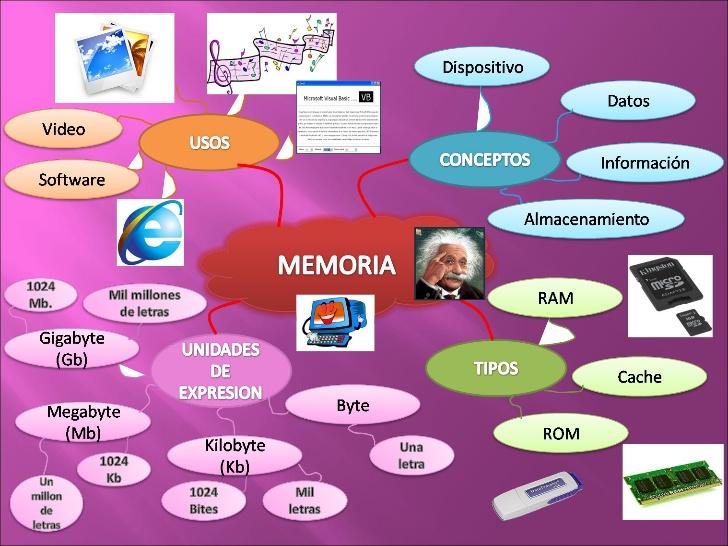 mapa mental de memoria historica