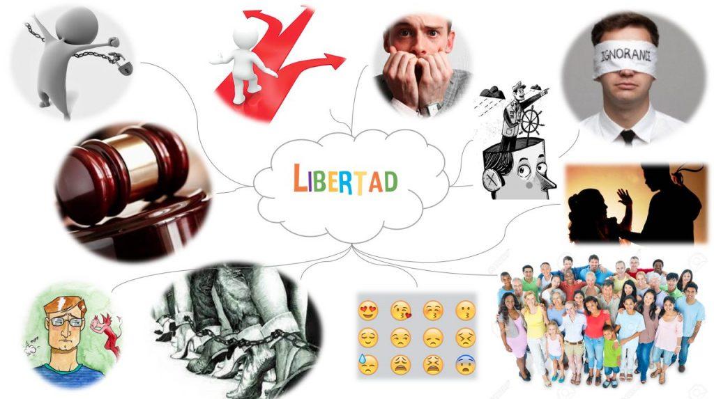 mapa mental de la libertad