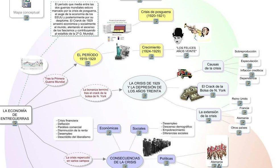 mapa mental periodo entre guerras