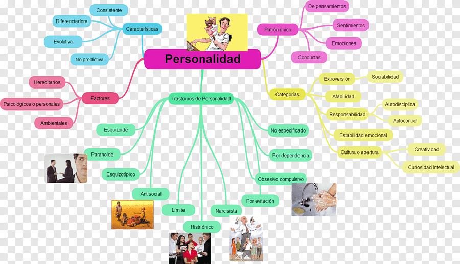 mapa mental de trastornos de la personalidad