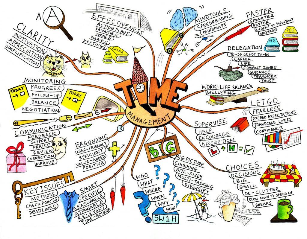 mapa mental sencillo para niños