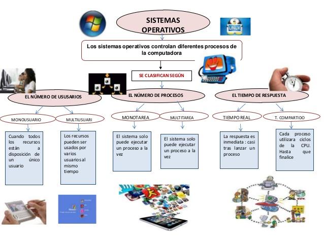 mapa mental de la historia de los sistemas operativos